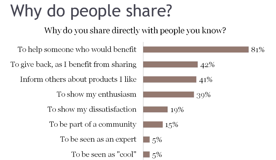 Why do people share poll